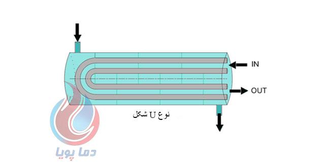 نوع-u-شکل دماپویا