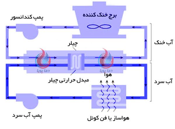 نحوه محاسبه و انتخاب چیلر تراکمی آبی دماپویا
